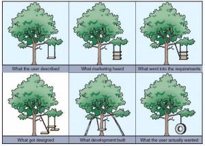 Известная картинка про реализацию проектов